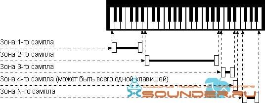 Принцип работы Soundfont